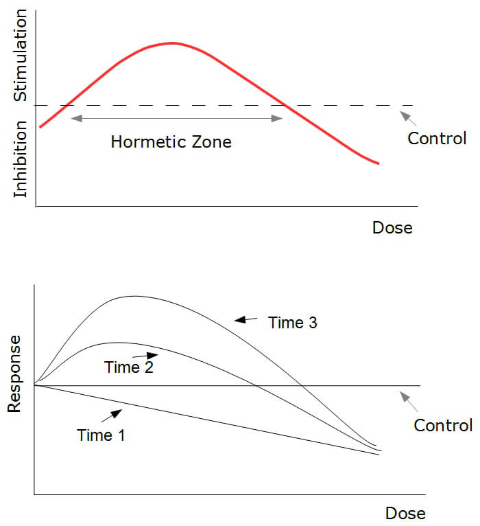 Basic hormetic response curve. The upper graph shows a plots a typical response as dose is increased. The lower shows a typical overcompensation response at three different exposures.